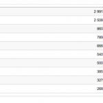 iOS 6.x Jailbreak Evasi0n Stats 2013