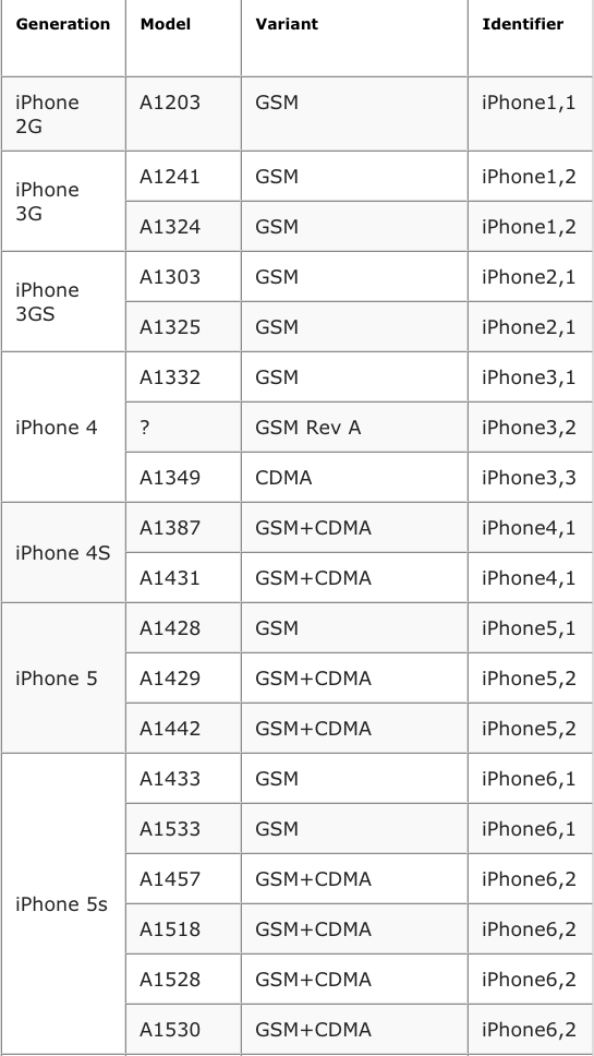 iphone model numbers how to find the model number and firmware for iphone 6 and 12054